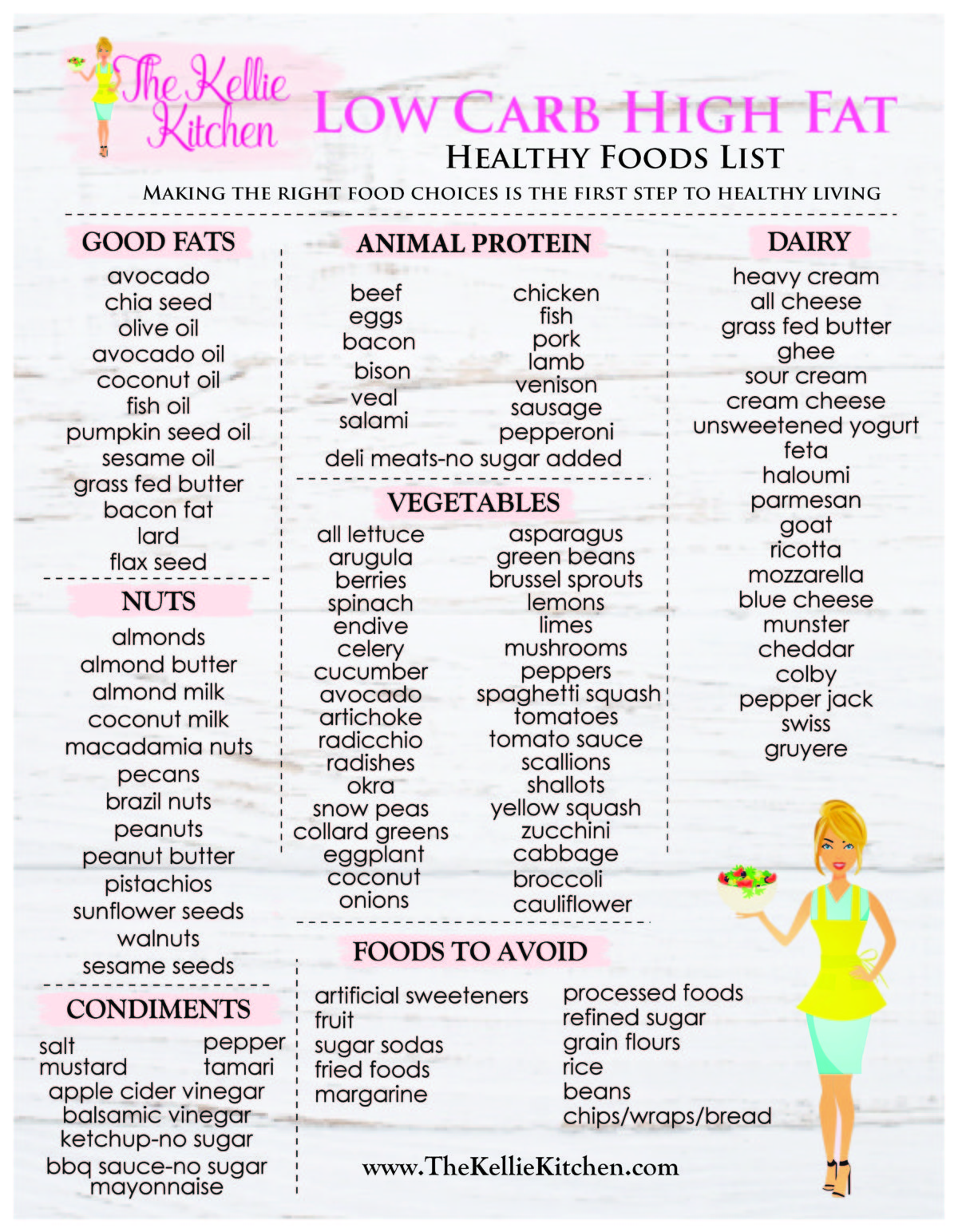 graphic relating to Low Carb Fruits and Vegetables Printable List called Keto Foods Listing ~ The Kellie Kitchen area % Keto Foodstuff Checklist