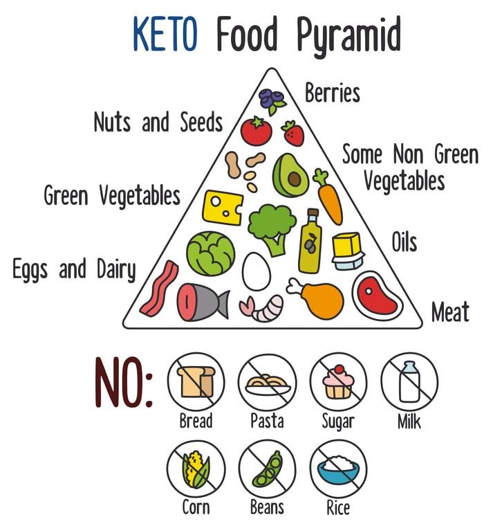Image result for keto foods